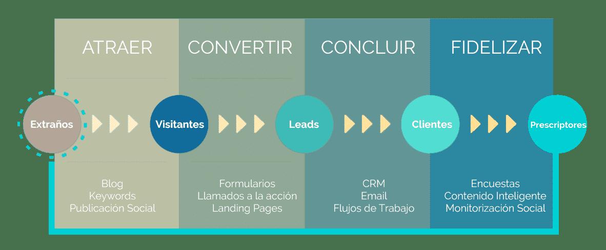 pilares inbound marketing