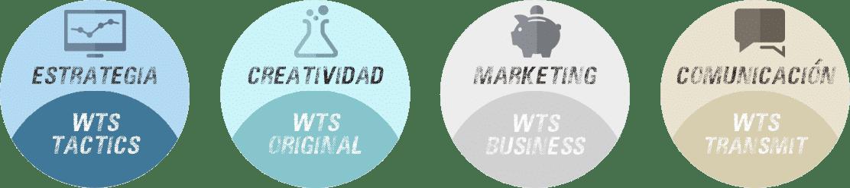 Que hacemos en WTS: Creatividad- Comunicación - Marketing - Estrategia