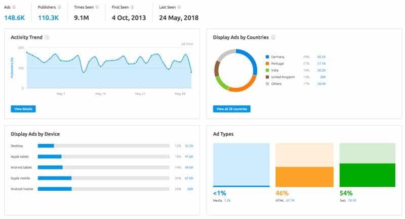 efectividad de campañas de cpc de tu audiencia