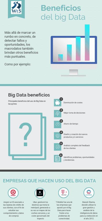 infografia usos del big data