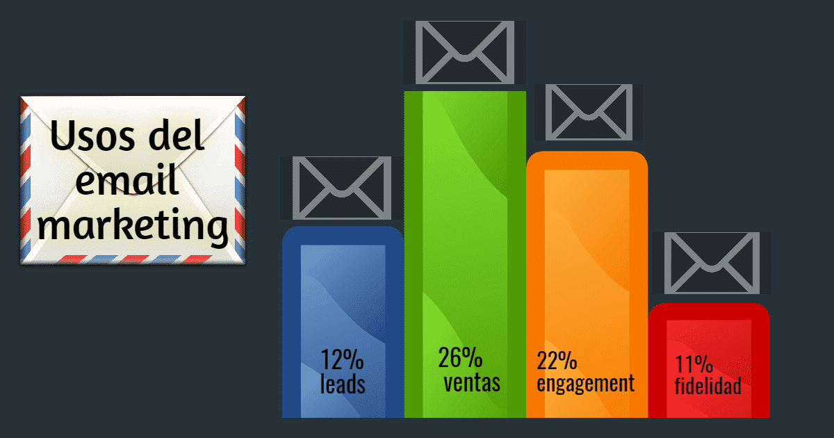 El email marketing es un canal directo de ventas