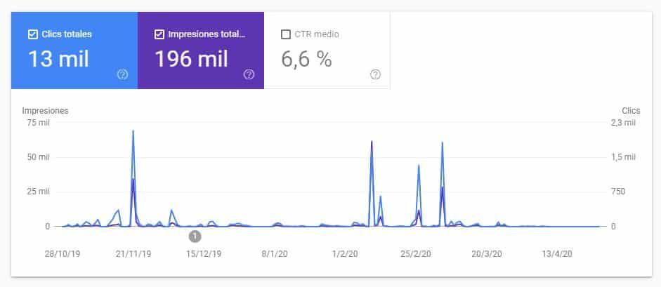 google discover search console