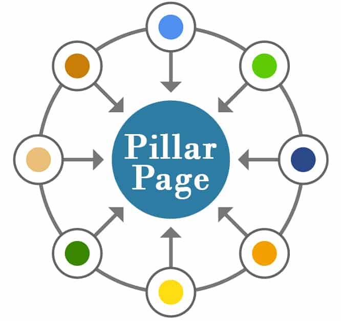 pillar page y topic cluster